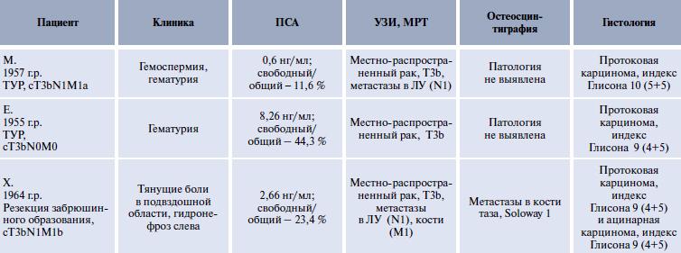 Результаты обследования пациентов с дуктальной карциномой ПЖ
