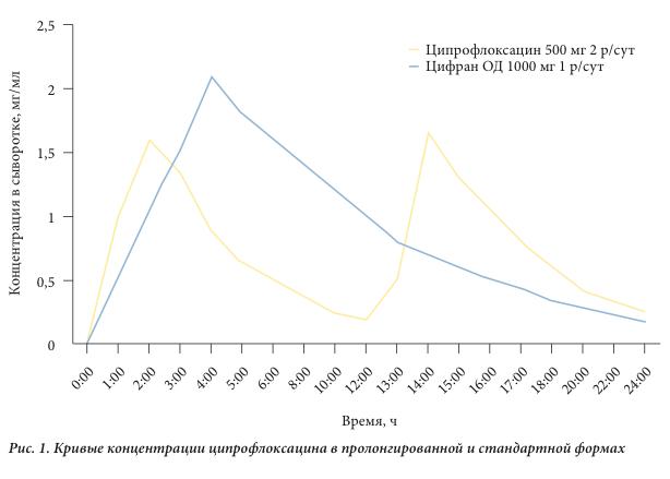Пролонгированный ципрофлоксацин при лечении инфекций в урологии