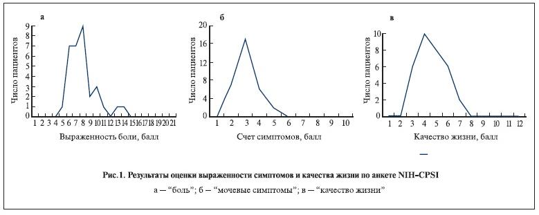 Результаты оценки выраженности симптомов и качества жизни по анкете NIH-CPSI.