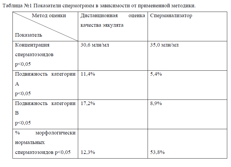 Таблица дистанционная оценка спермограммы