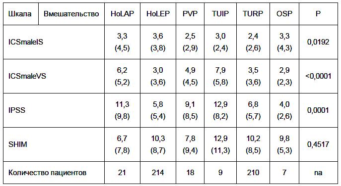 Опрос пациентов. Таблица операция при аденоме простаты удаление аденомы лазером holep