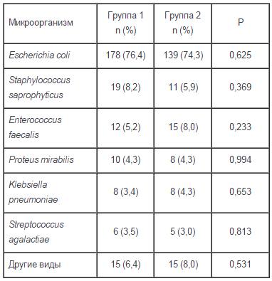 Таблица 1. Распределение выявленных возбудителей в зависимости от наличия рецидивирующих ИМВП.