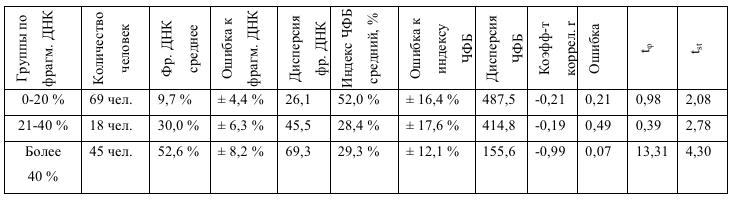 Таблица 1. Частота формирования бластоцист (ЧФБ) для мужчин с разной степенью фрагментации ДНК сперматозоидов (р<0,05).