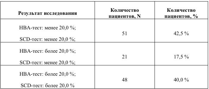 Таблица 2. Содержание анеуплоидных спермиев и сперматозоидов, несущих фрагментированную ДНК при нормальном и высоком содержании незрелых сперматозоидов в эякуляте.