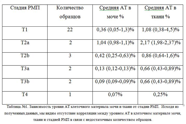 Таблица активность теломеразы