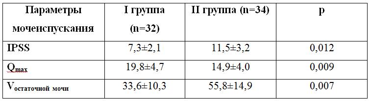 Таблица 1. Показатели мочеиспускания у пациентов I и II групп после протезирования полового члена.