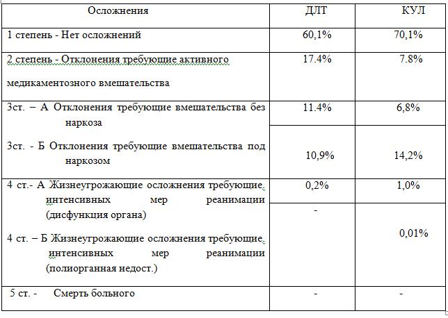 Таблица 1. Шкала осложнения  Clavien при операциях  КУЛ и ДЛТ камней мочеточника.