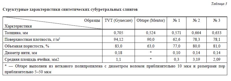 табл Структурные характеристики синтетических субуретральных слингов