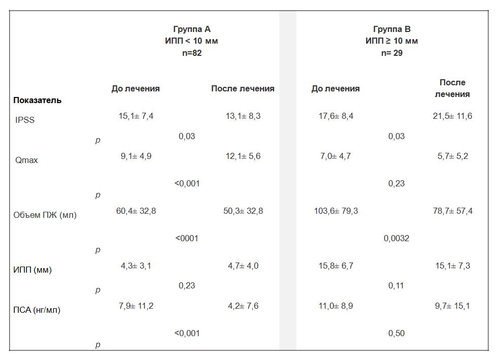 Таблица 1. Сравнение клинических показателей до и после лечения дутастеридом в зависимости от степени интравезикальной обструкции предстательной железы.