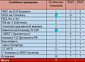Мемокат (Memokath) статистика