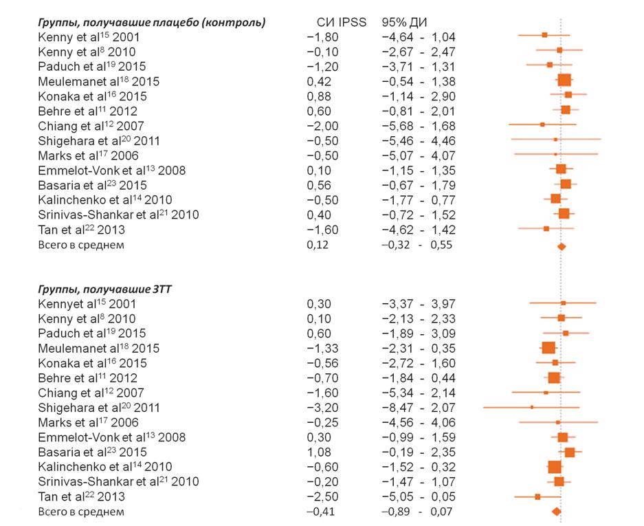 Рисунок 1. Среднее изменение суммарного балла при оценке по IPSS (СИ IPSS) у мужчин, получавших заместительную терапию тестостероном (ЗТТ) или плацебо.